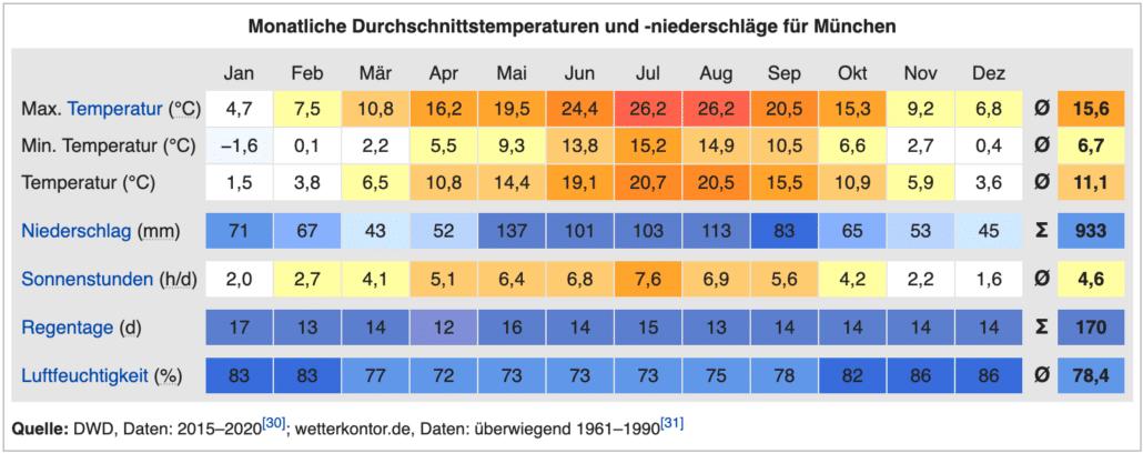 Klima München