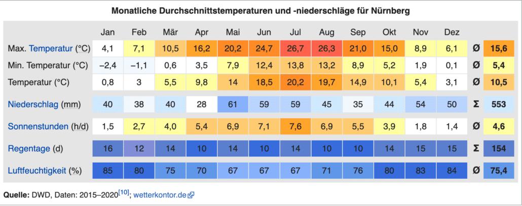 Klima Nürnberg