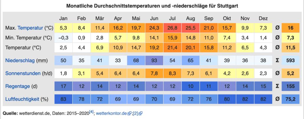 Klima Stuttgart